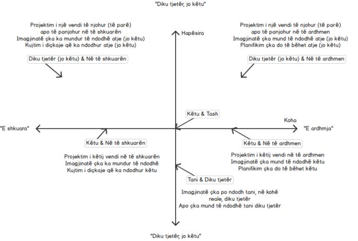 Diagrami Këtu dhe Tash